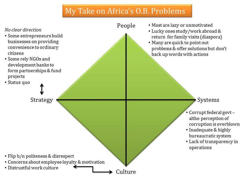 AfricaOBProblems